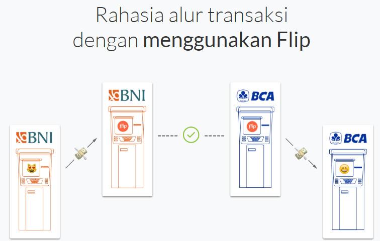 Jadi Viral, Aplikasi Buat Urusan Transfer Uang Antar Bank - Gratis Tak Ada Biaya Admin